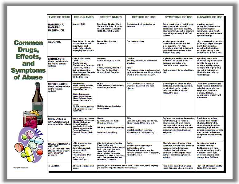 drug abuse chart for reasonable suspicion training