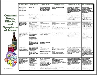 Image for Drugs of Abuse Chart Health and Wellness Tips
