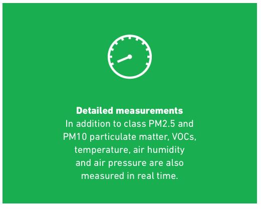 Detailed Measurements
