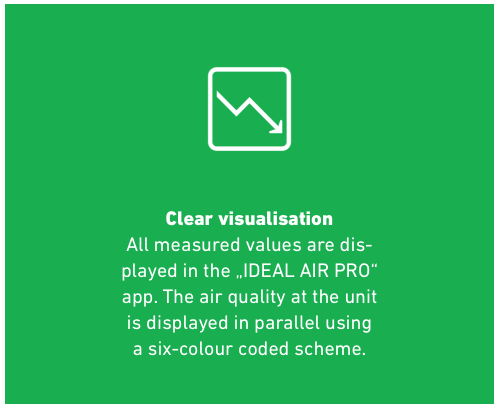 Clear Visualization