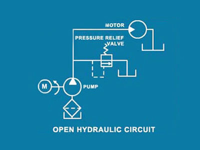 Hydraulic Power Systems & Troubleshooting: Identification & Operation