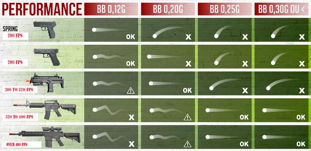 bb pellet weight guide