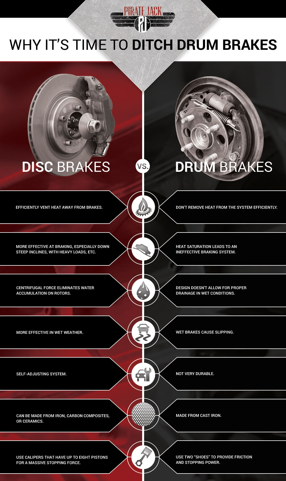 Why invest in disc brake conversion kits