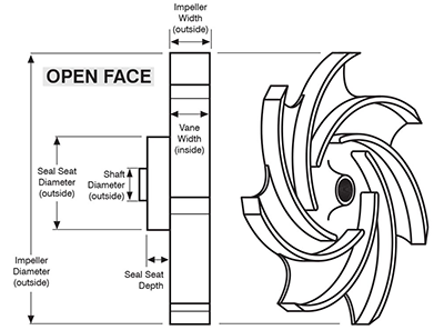 open face impellers