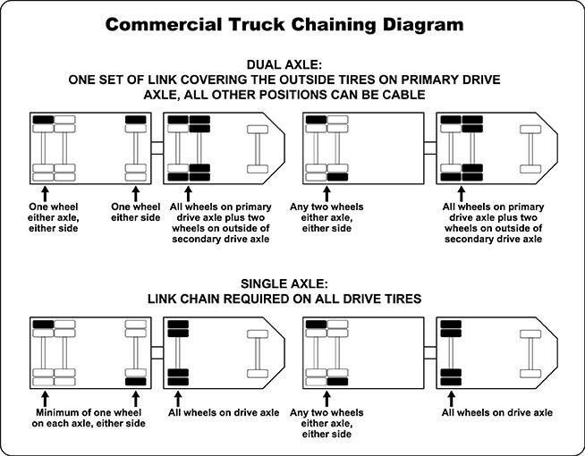 commercial-truck-chaining-diagram-rnd1-ol-72.jpg