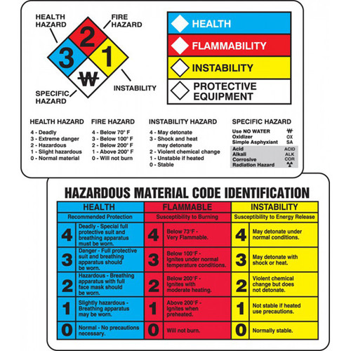 Drawing of both sides of NFPA and HMCIS interpretation wallet card with color code and boxes.