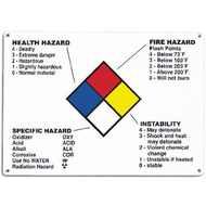 Drawing of NFPA information sign with annotated colored boxes.