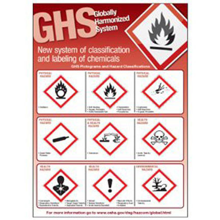 Drawing of red GHS symbols poster with annotated graphics.