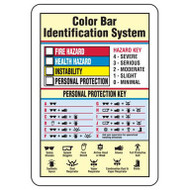 Drawing of hazardous materials color bar identification system sign with annotations.