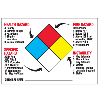 Drawing of annotated NFPA label with colored squares.