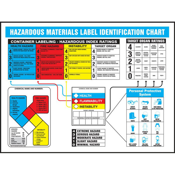 image regarding Free Printable Hazardous Waste Labels identified as Unsafe Supplies Identity Charts, English or Spanish