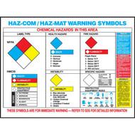 Illustration of the HazCom and HazMat Warning Symbols Poster in English.