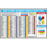 NFPA and HMCIS Right-To-Know Hazardous Chemicals Rating Chart