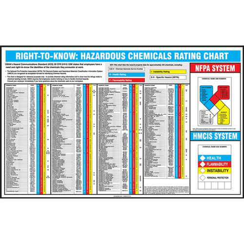 Picture of  Right-To-Know hazardous chemical rating poster.