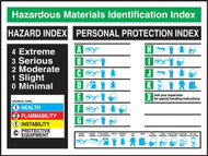 Hazardous Materials Identification Index Poster