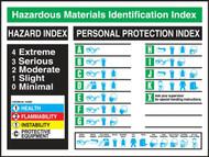 Picture of hazardous materials identification index poster.