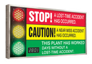 A photograph of a 06393 jumbo digi-day® 3 stop light electronic scoreboard: this plant has worked ____ without a lost-time accident.