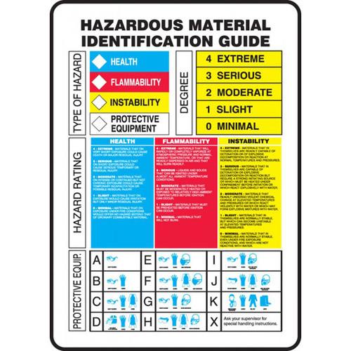 Illustration of the hazardous material identification guide.