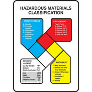 Illustration of the NFPA Hazardous Materials Classification Safety Signs w/Graphic.