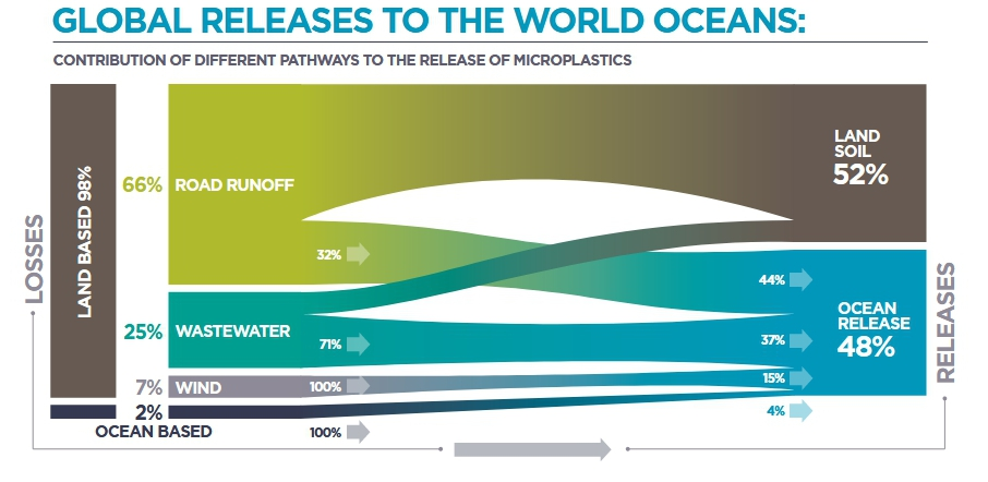 Global sources of Microplastic Pollution into the Oceans