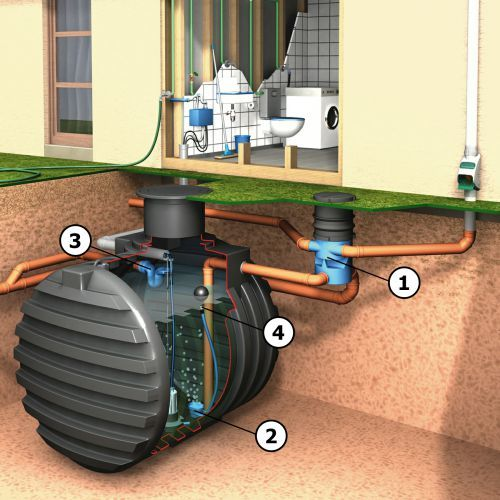 Rainwater Harvesting Four Steps to ensure you use the Cleanest Water