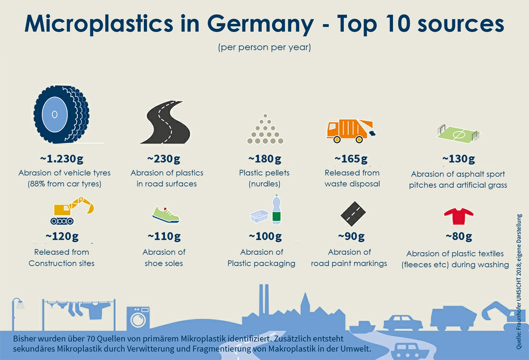 Top 10 sources of Microplastic Pollution in Germany