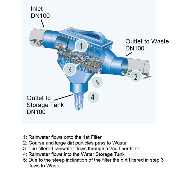 How the ZF Filter cleans rainwater for storage in a Rainwater Tank.