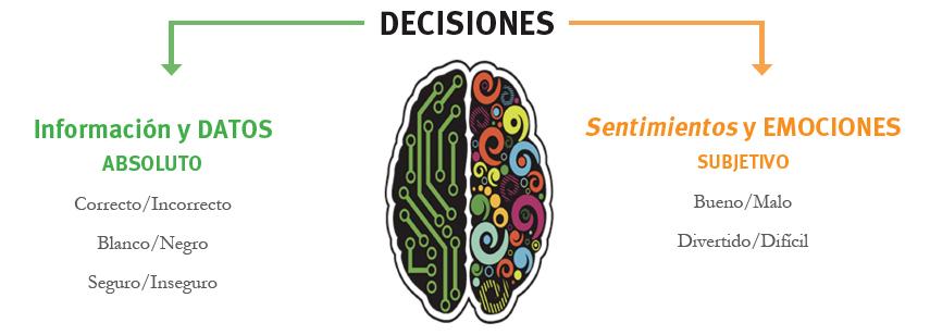Entrenamiento de Seguridad The Risk Factor: Elementos de la toma de decisión
