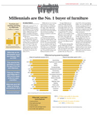 Furniture/Today's Generational Buying Trends, 2015