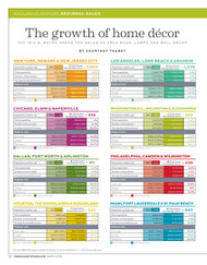 Home Accents Today 2018 Top 15 Metro Areas Report: Area Rugs, Lamps and Wall Decor Sales