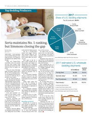 Furniture Today's Top Bedding Producers, 2018