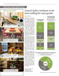 Furniture Today's Case Goods Style Survey 2018
