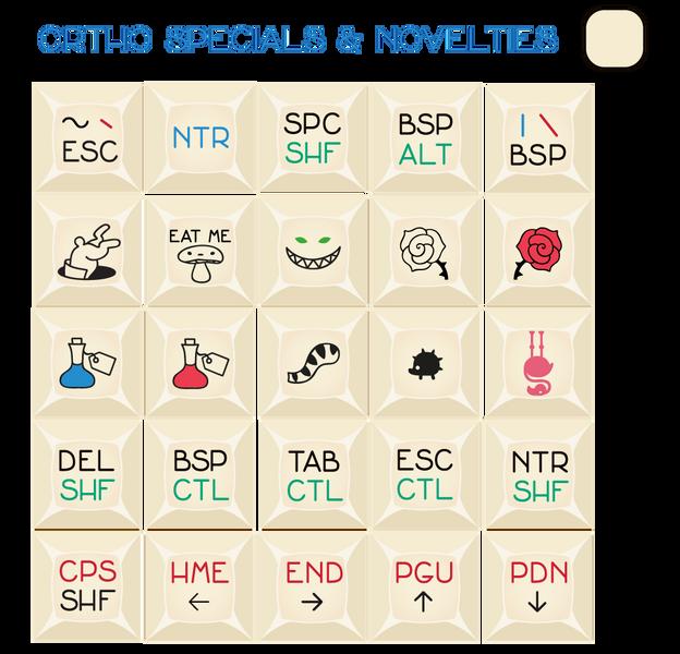 Ortho Novelties
