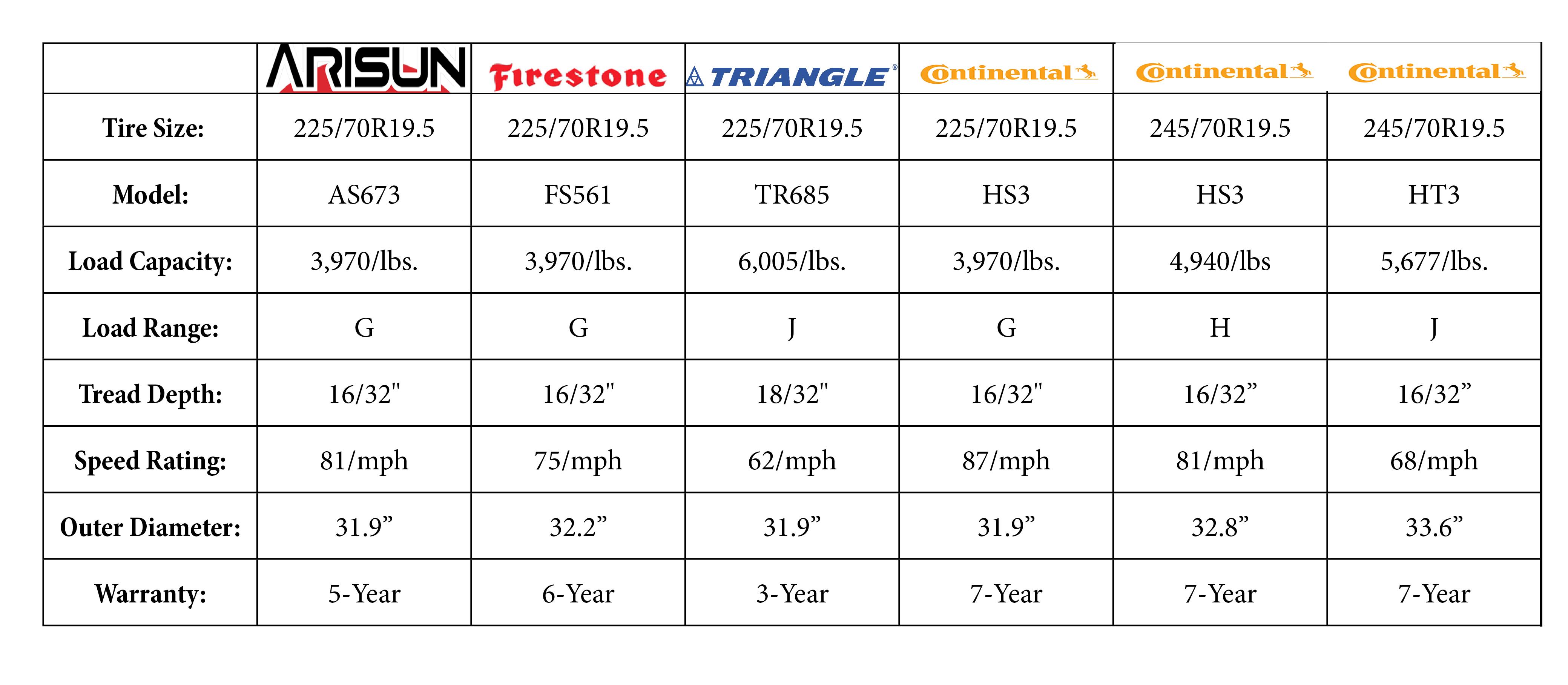 tire-chart-arisun-triangle-conti-firestone-2-expanded.png