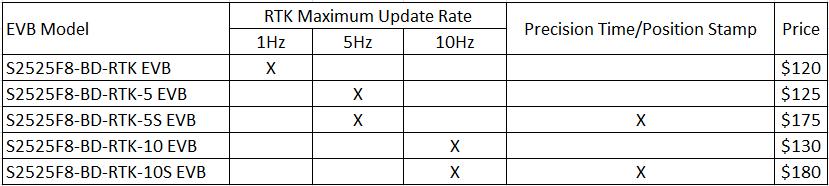 s2525f8-bd-rtk-evb-price-20181117.png