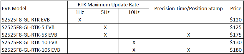 s2525f8-gl-rtk-evb-price-20181117.png