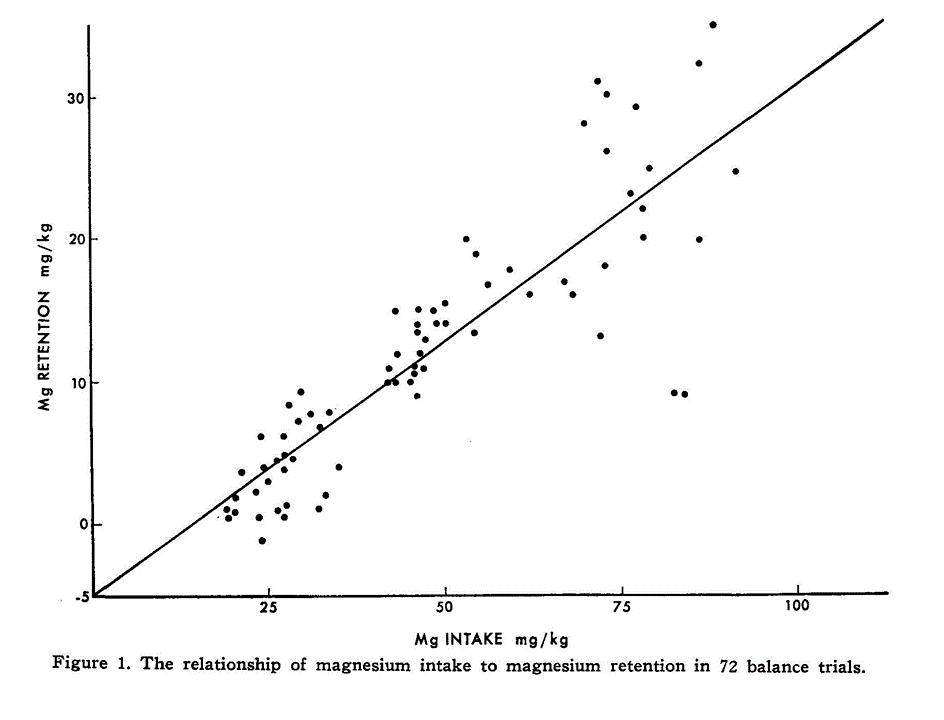 hintz-schryver-1972-graph.png