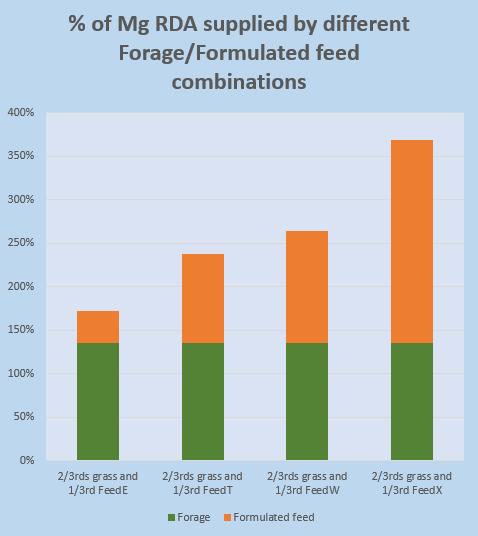 mag-rda-supplied-by-feedforage-combinations-2-.jpg