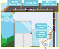 Toilet Ventilation System