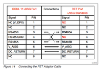 AISG RET Control Cable Assembly with Special Pinout - DIN Male to DIN Female - 75 Feet