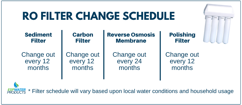 Reverse Osmosis Filter Replacement Schedule