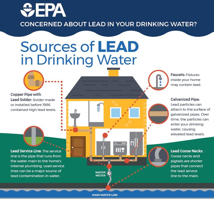 Sources of lead in drinking water per US Environmental Protection Agency