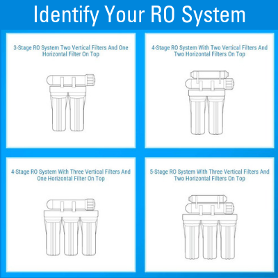 Identify Your RO System