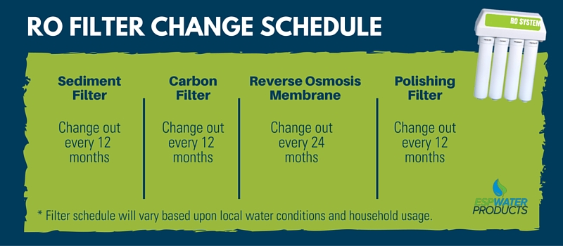 RO Filter Change Schedule