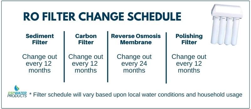 Reverse Osmosis Filter Change Schedule