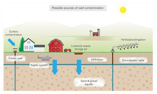 Sources of well water contamination from Viqua.com