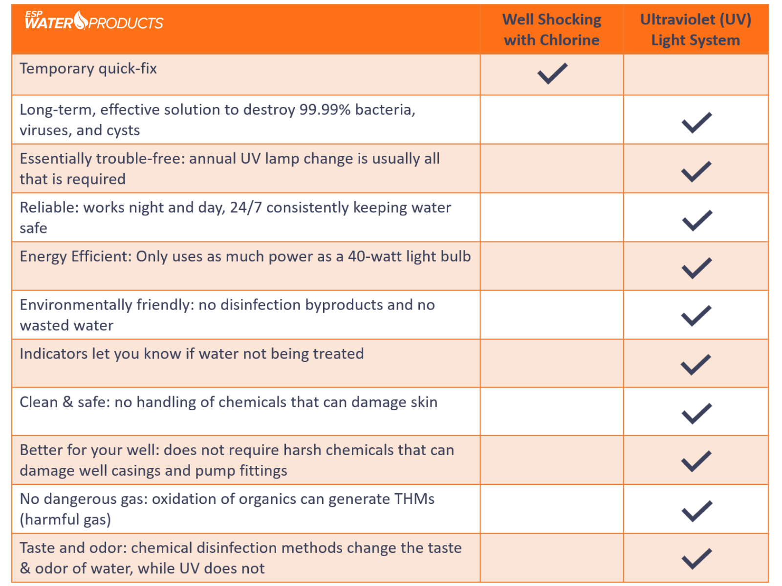 Comparison of UV well shock with chemicals vs UV water sterilize