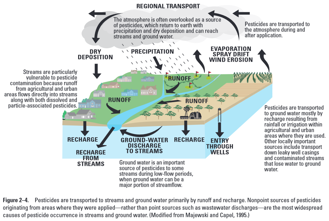 Source: https://www.usgs.gov/special-topic/water-science-school/science/pesticides-groundwater