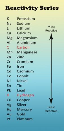 reactivity-scale.jpg