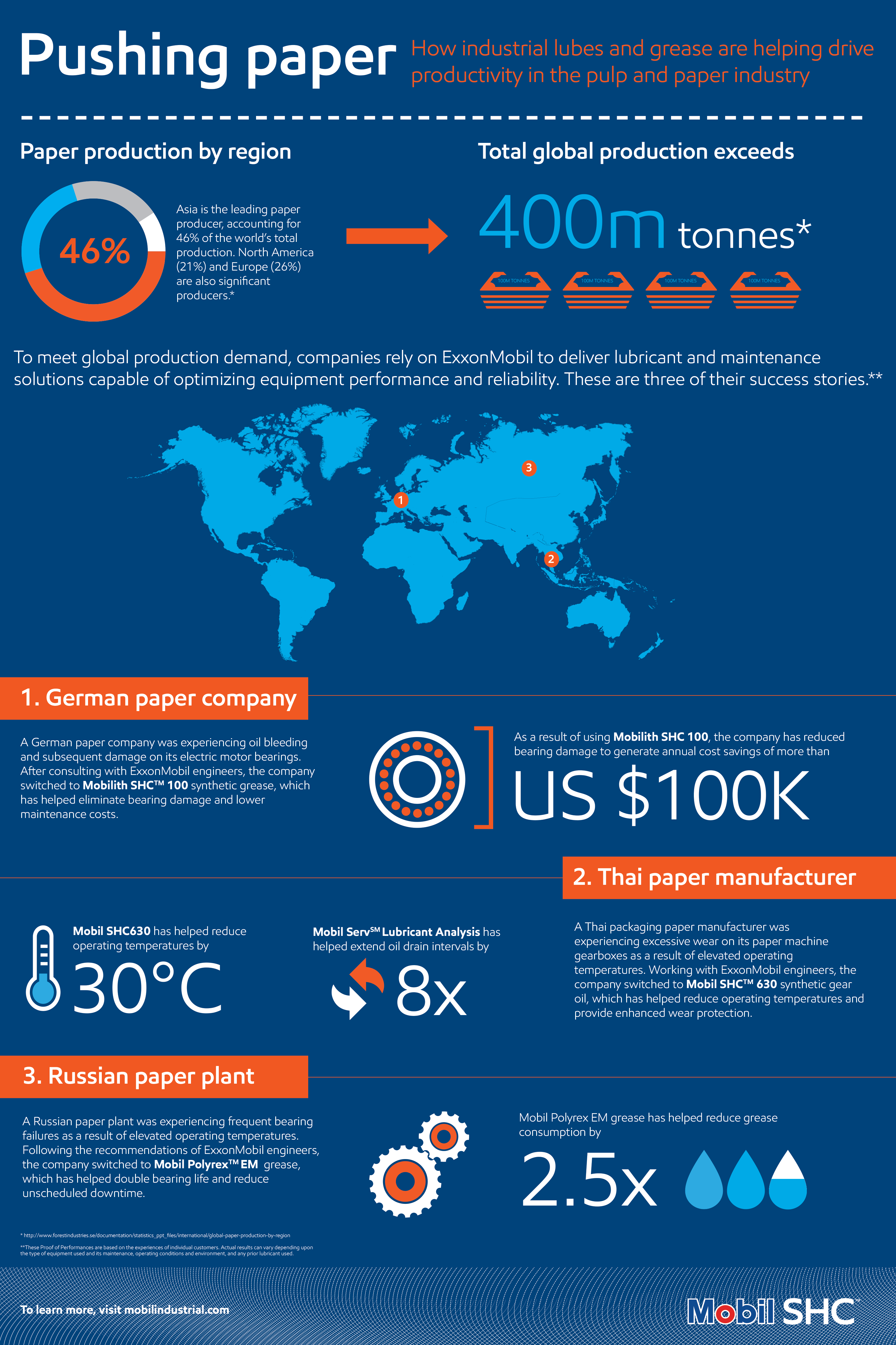 Pulp and Paper Infographic - Allied Lubricants
